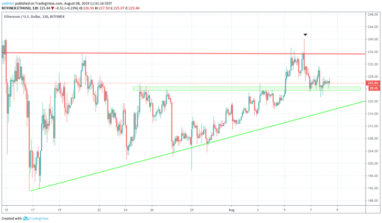 Ethereum price analysis: ETH price is gearing to attempt breakout 4