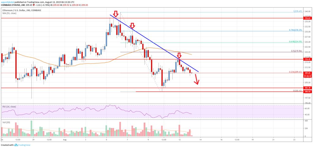 Ethereum price analysis: ETH price stagnant at $210, time to buy 2