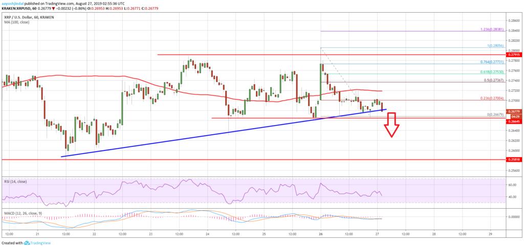Ripple XRP price is going down hard in bearish grip 2