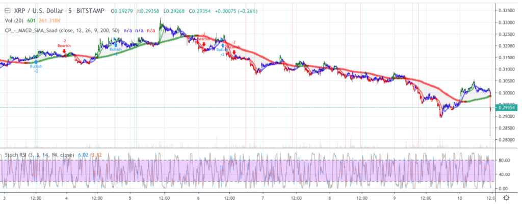 Ripple price analysis: XRP price consolidating for bears 2