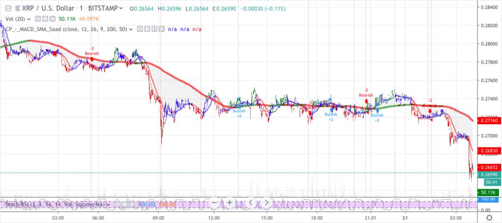 Ripple XRP price analysis: Bears taking down XRP at $0.26 3