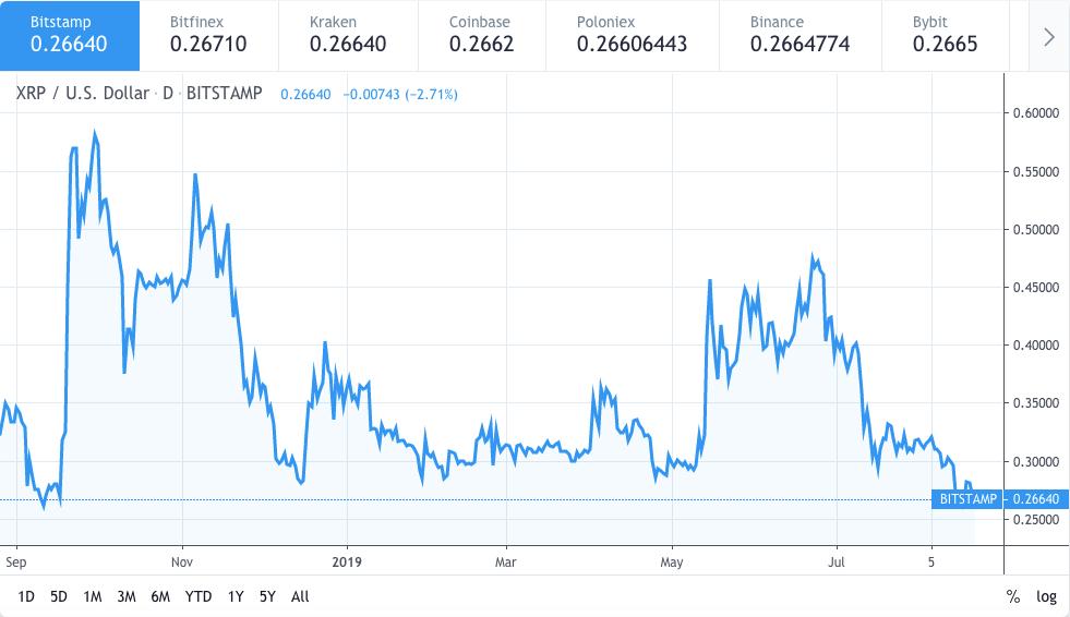Ripple XRP price analysis: Bears taking down XRP at $0.26 2