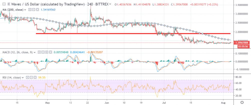 Waves price analysis: Waves price takes a bashing 4