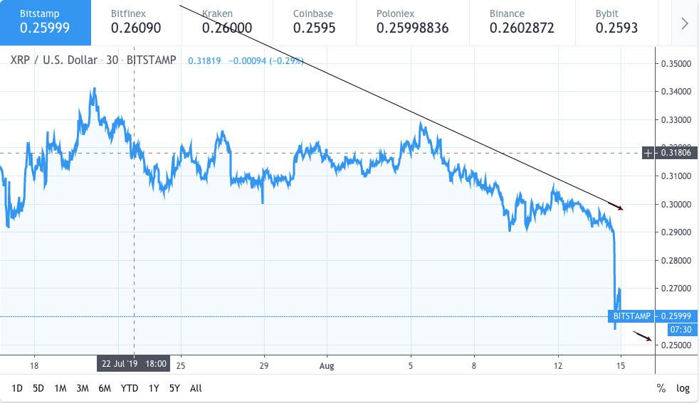 Ripple XRP price analysis: XRP price drops down to $0.25 3