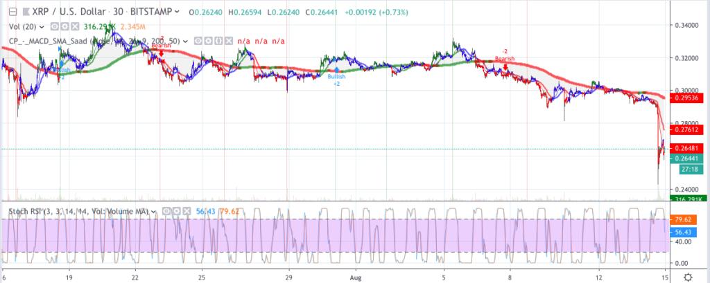 Ripple XRP price analysis: XRP price drops down to $0.25 4