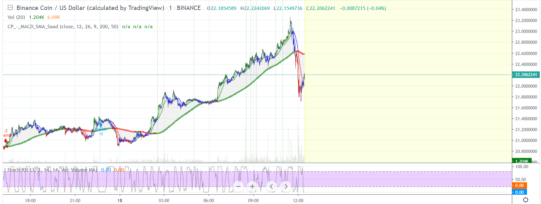 Binance Coin price analysis: It all rests on the $16 support mark 2