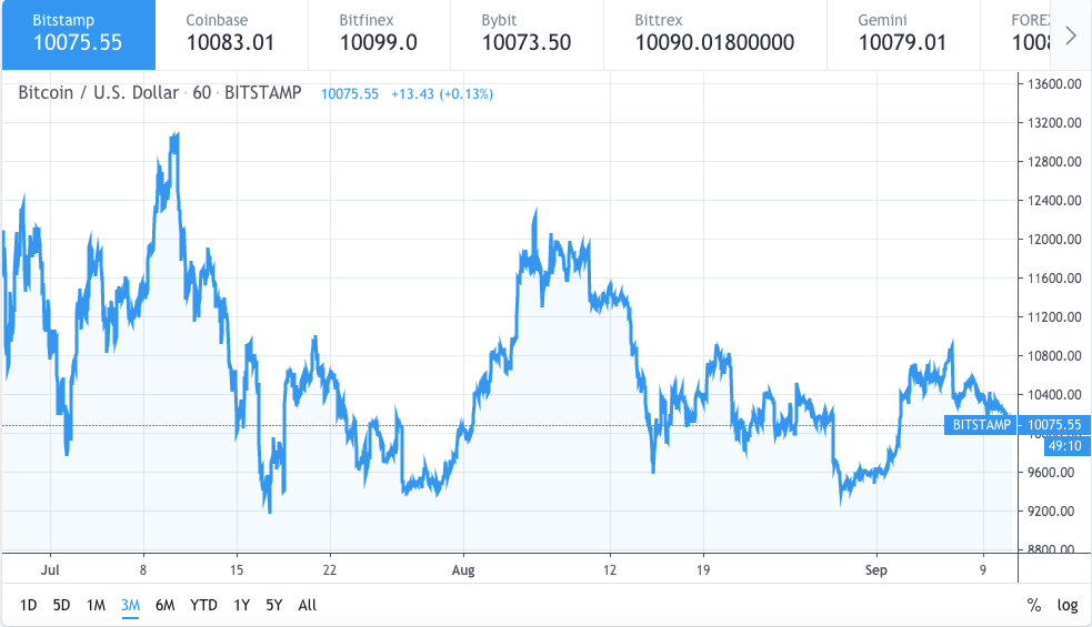 Bitcoin price would rally after the $11500 mark: analyst 2