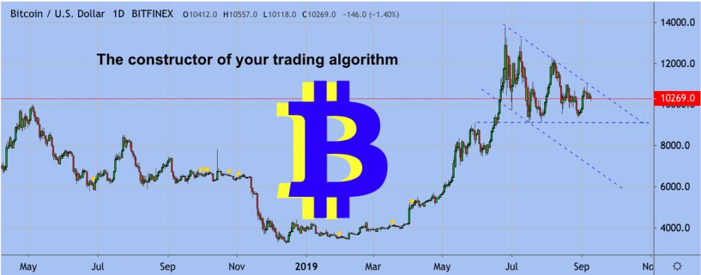 Excavo Bitcoin price chart