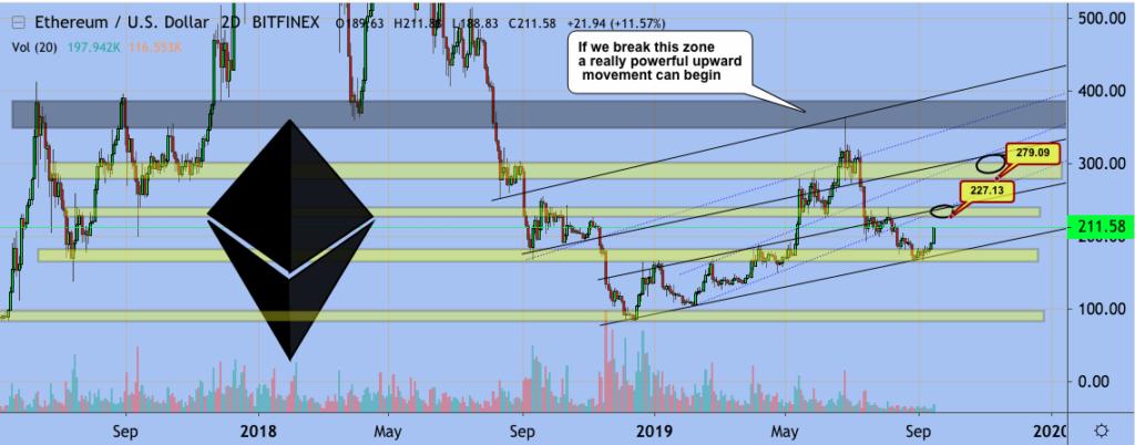 Ethereum-price-chart-Excavo-17th-September