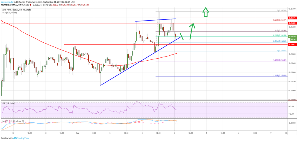 Ripple XRP price movement dwindling despite Bitcoin support 2
