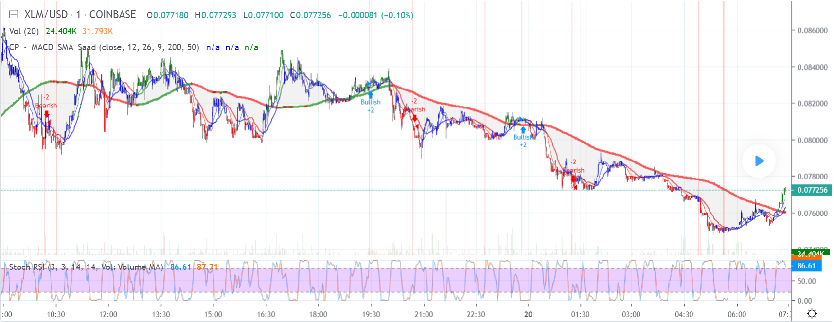 Stellar price analysis: Is XLM going above $0.082 again? 3