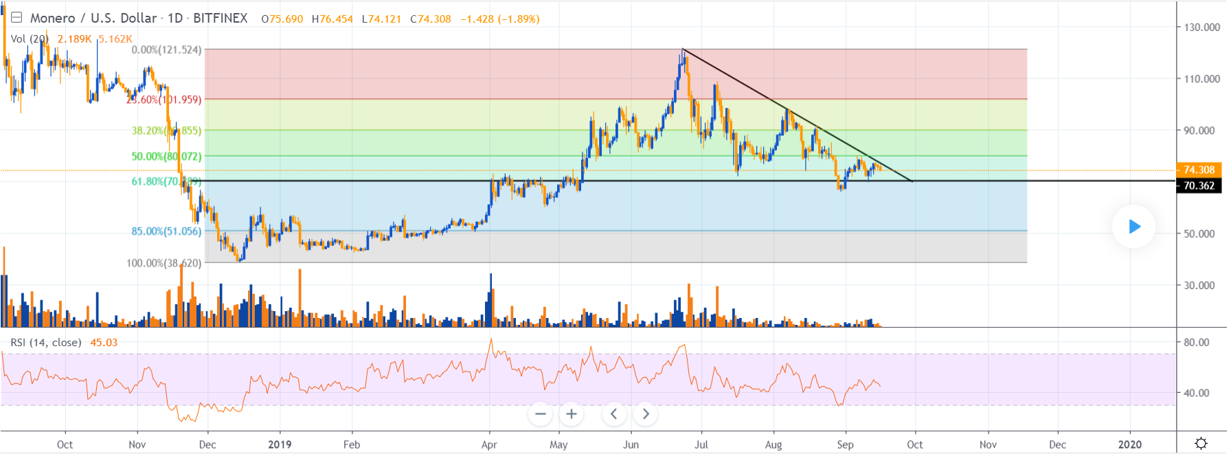 Monero price analysis: Tug of war between the bears and the bulls keeps XMR at $73 2