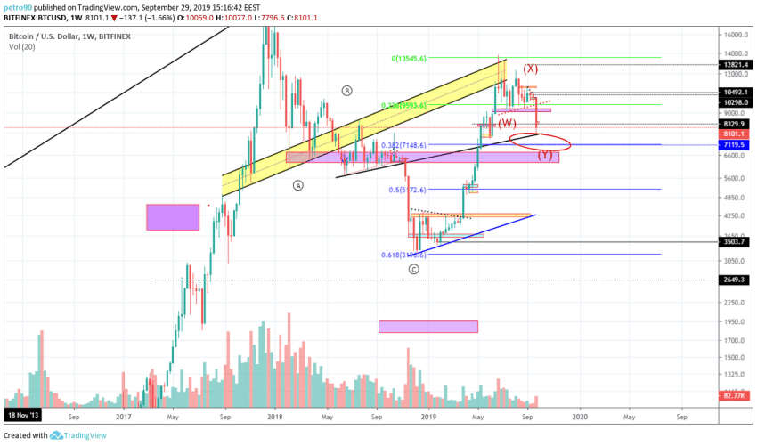 bitcoin price chart 4 - 30th september 2019