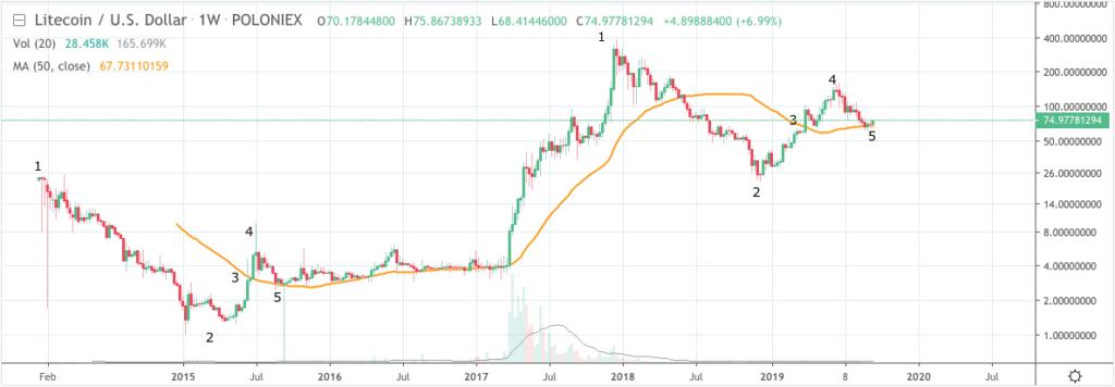 Litecoin price chart prediction