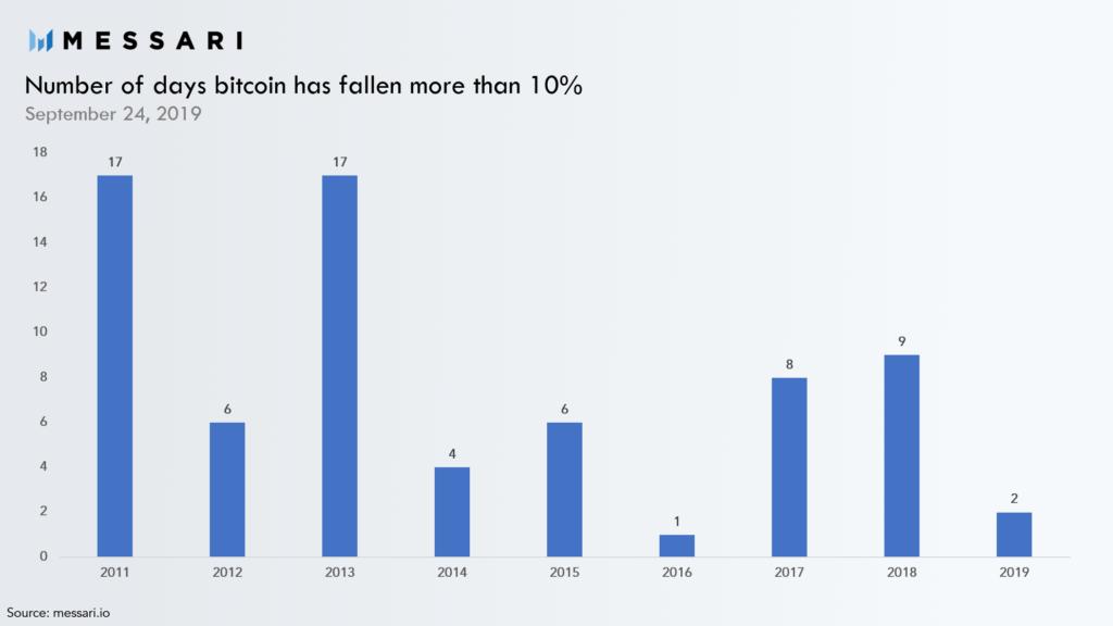 Long term BTC Trends