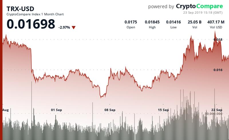 TRON price down