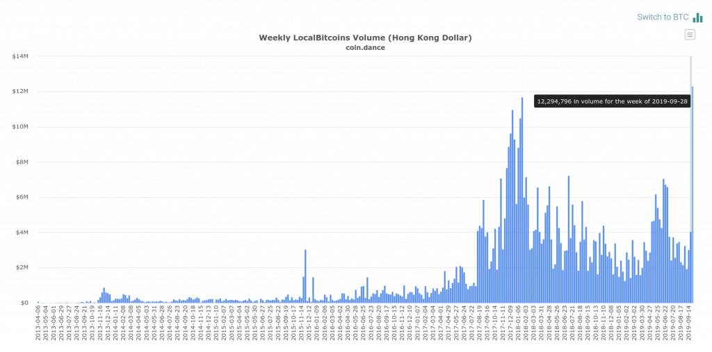 Bitcoin Volume in Hong Kong