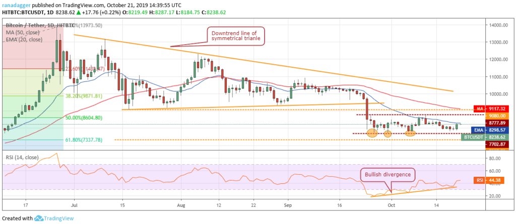 Bitcoin btc price chart 2 - 22 October 2019