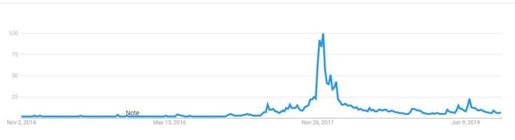 Bitcoin price and google search - Historical data