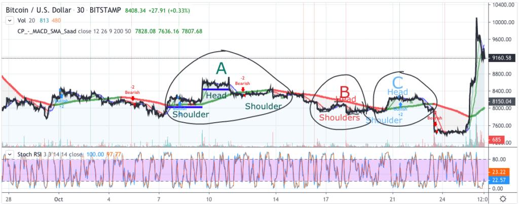 Bitcoin price chart 1 -
