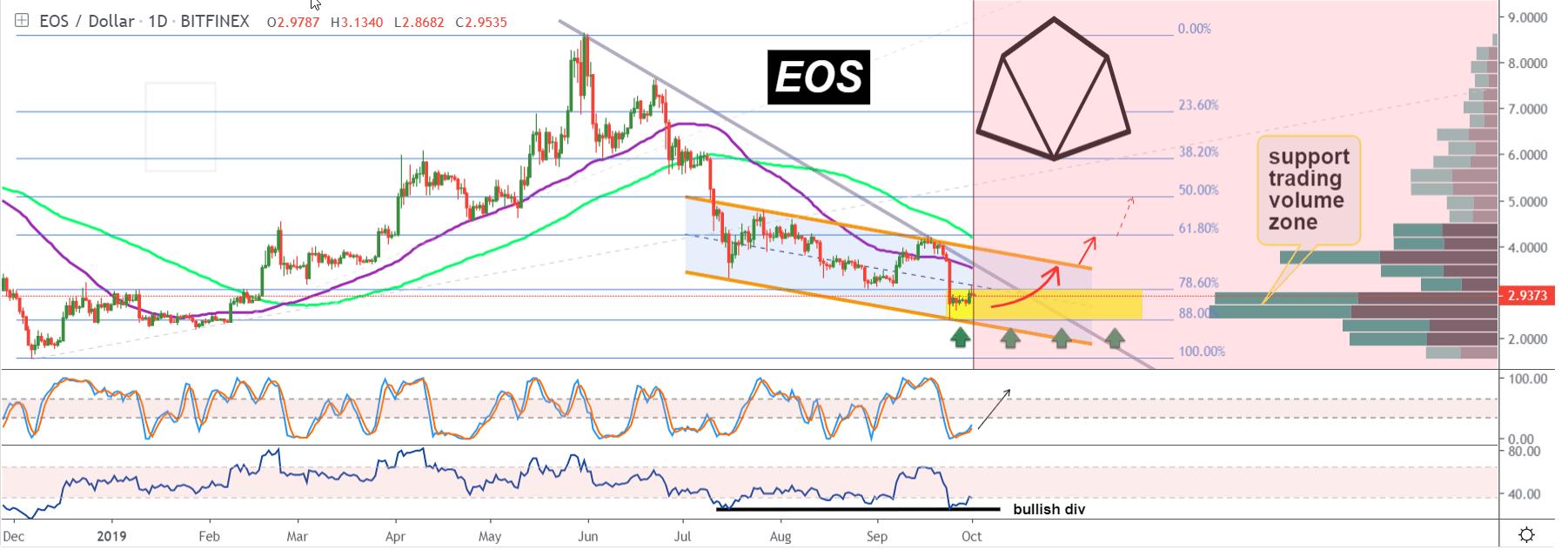 EOS price analysis: EOS screams buy while moving towards $3 3