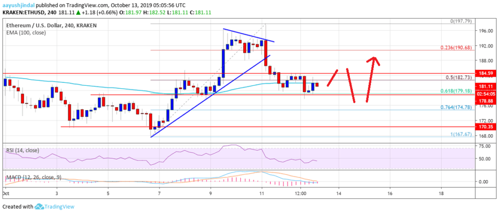 Ethereum price chart 13 october 2019