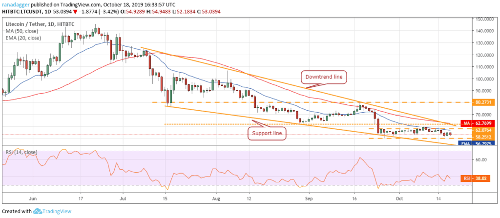 Litecoin price chart 2 - 21 October 2019