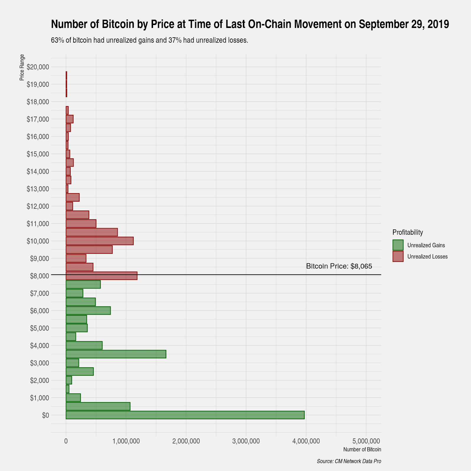 Number of BTC by price at of last on-chain Moveent on Seprember 29.2019