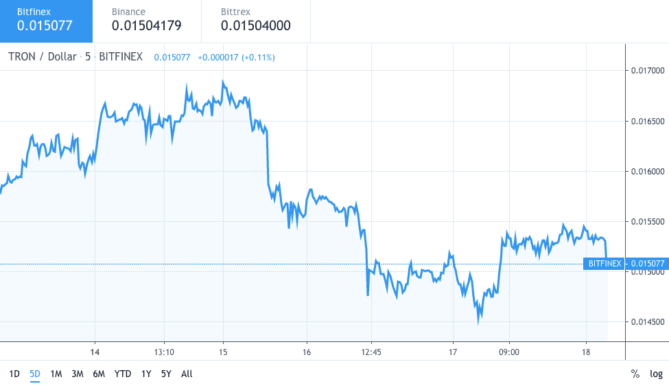 Tron TRX price chart 1 - 18 October 2019