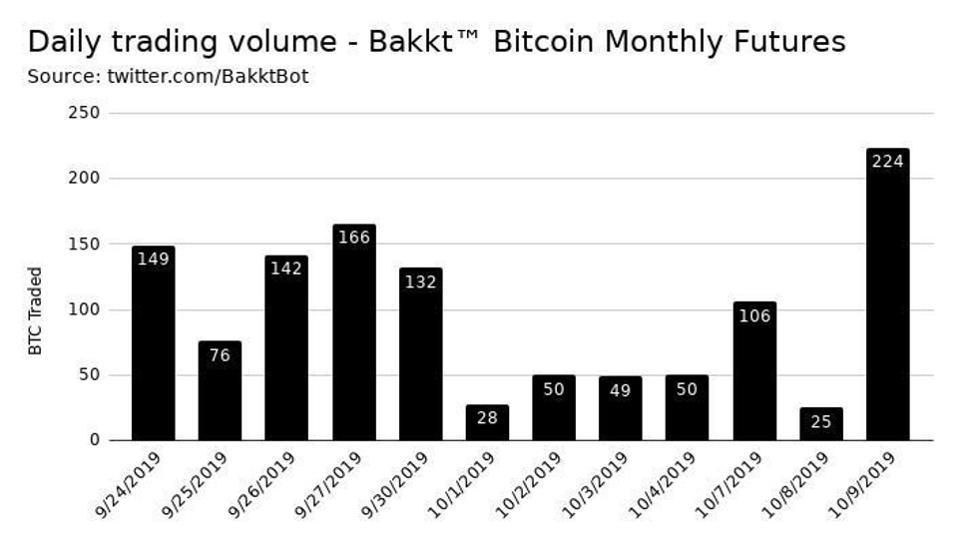 bakkt bitcoin futures trading volume