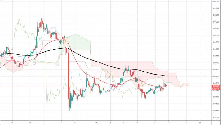 bitcoin cash bch price chart usd 15 october 2019