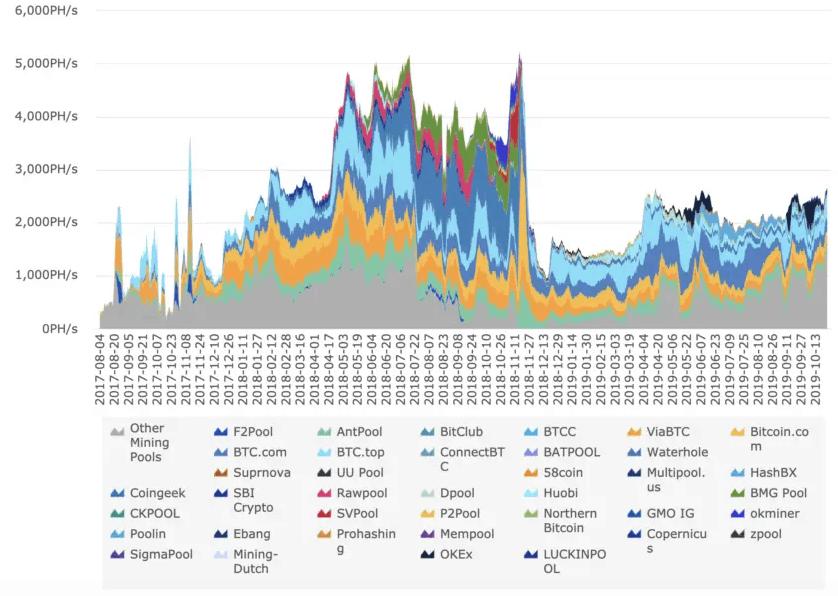 bitcoin cash mining pool hashrate historical data