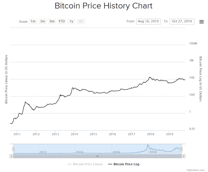 bitcoin price chart historical data