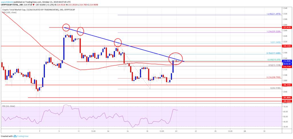 crypto market analysis - 21 october 2019