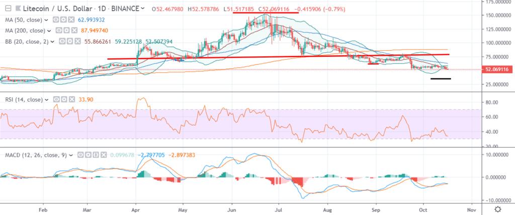 litecoin ltc price chart - 17 october 2019