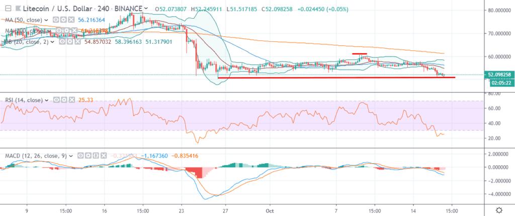 litecoin ltc price chart 17 october 2019