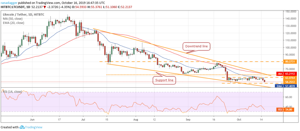 litecoin ltc price chart prediction - 16 october 2019