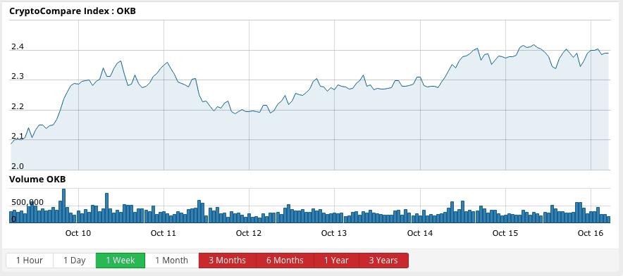 okex okb price chart 15 october