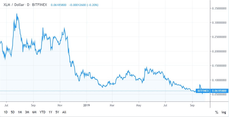 Stellar price analysis: XLM bulls want to make a change 2