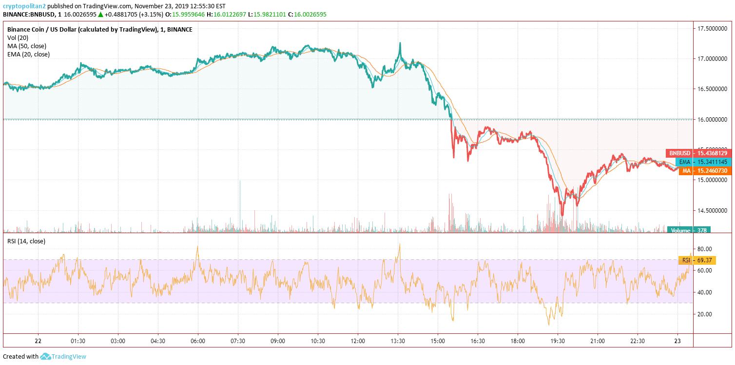 Binance Coin BNB Price Analysis Nov 22 Chart 2