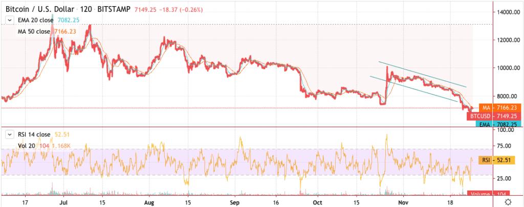 Bitcoin price chart 2 - 25 November 2019