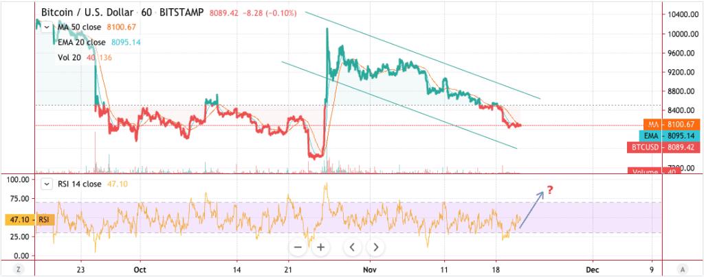 Bitcoin price chart 2 - November 20 2019