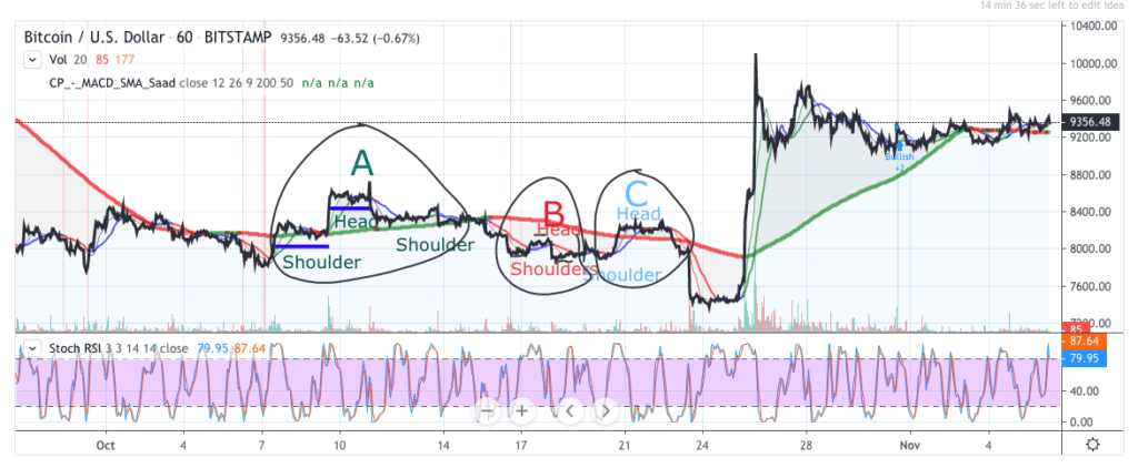 Bitcoin price prediction chart - 6 November 2019