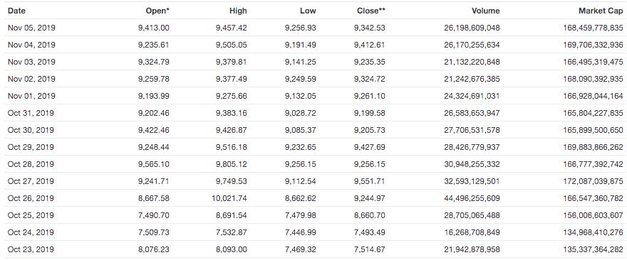 Bitcoin price prediction - volume 5 november 2019