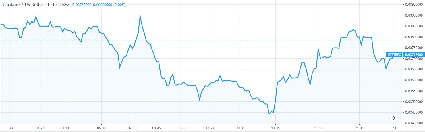 Cardano ADA Price Analysis Nov 22 Chart 1