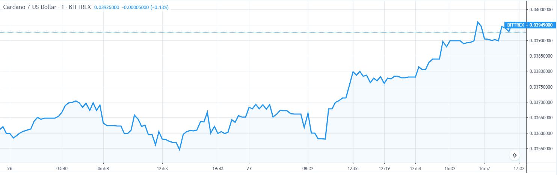 Cardano ADA Price Analysis Nov 26 & 27 Chart 1