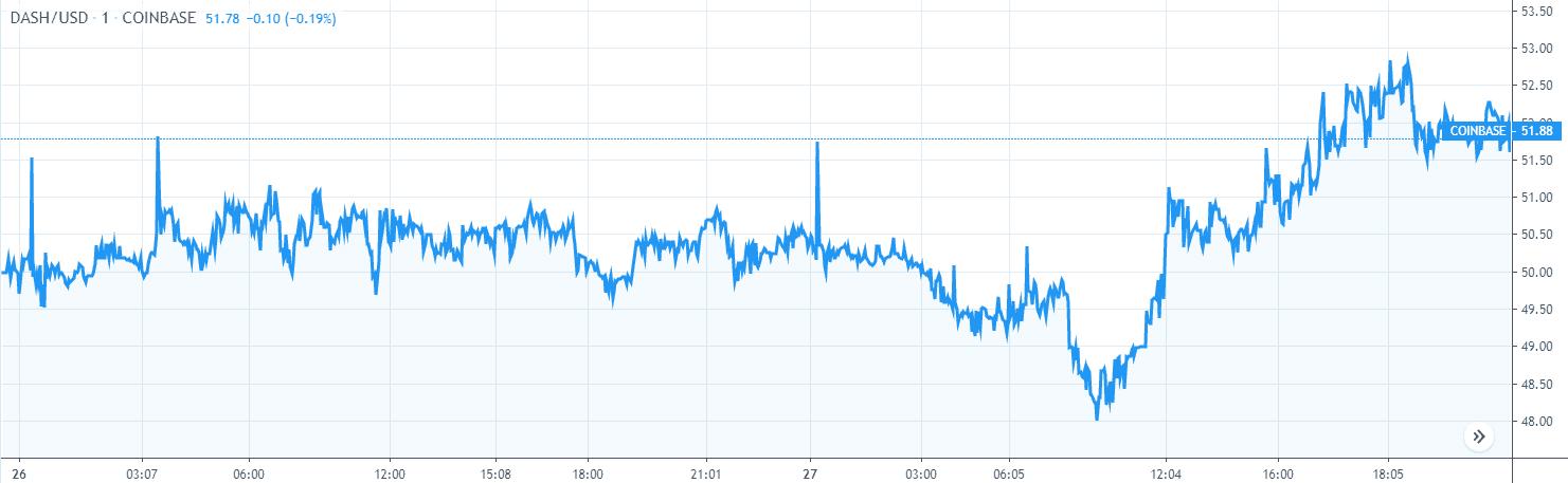 DASH Price Analysis Nov 27 Chart 1