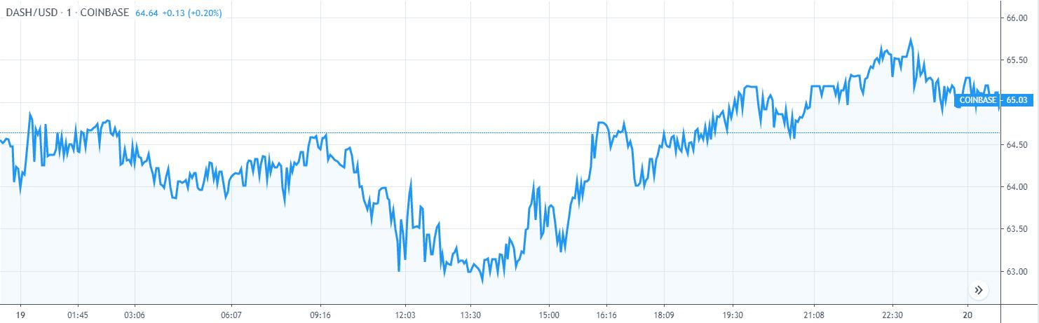Dash Price Analysis Chart 1