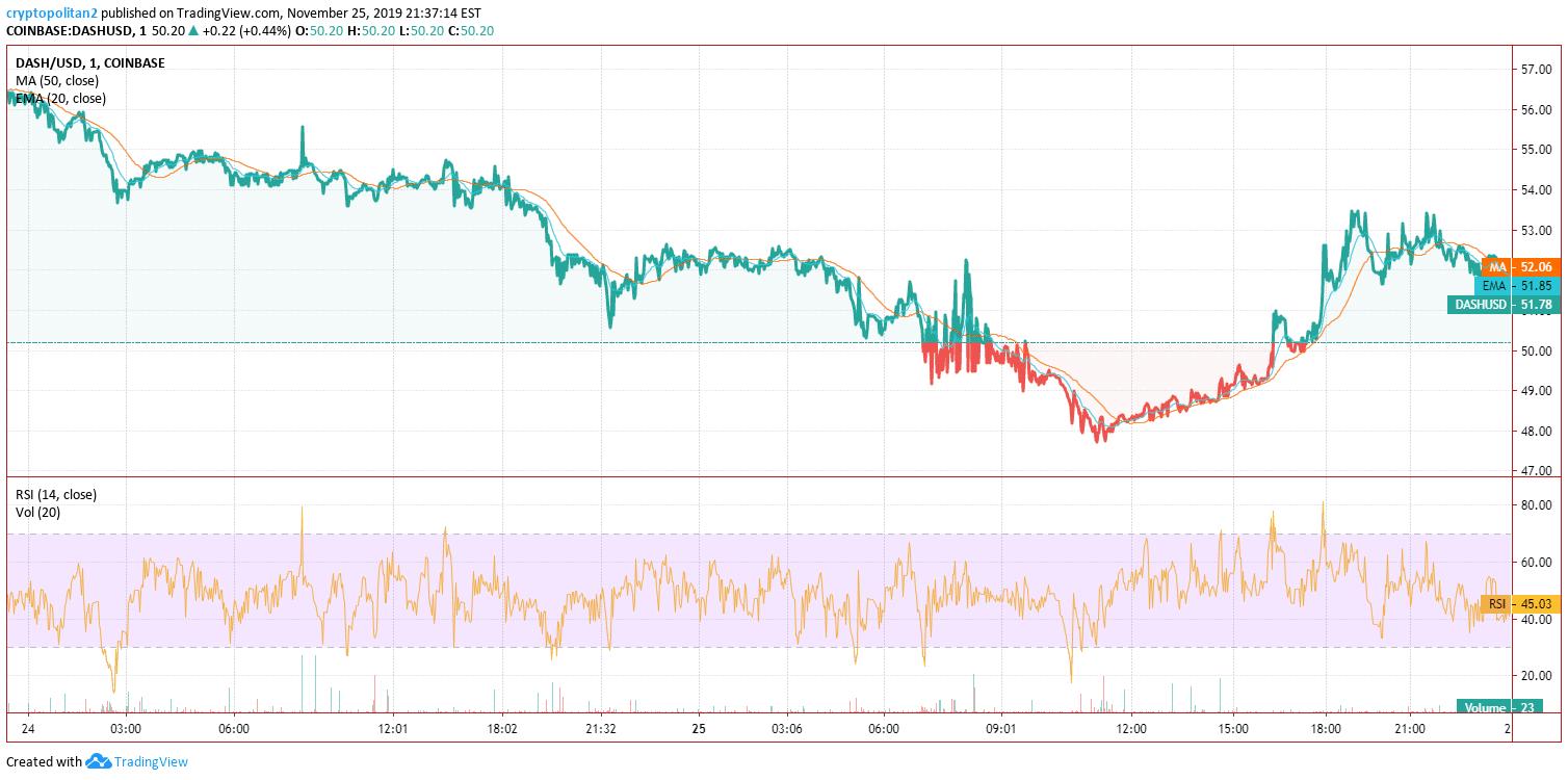 Dash Price Analysis Chart 2