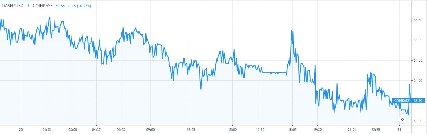 Dash Price Analysis Nov 20 Chart 1